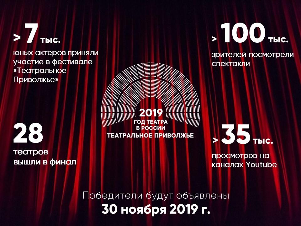 29 ноября в Кировской области стартует  голосование за лучший спектакль ПФО