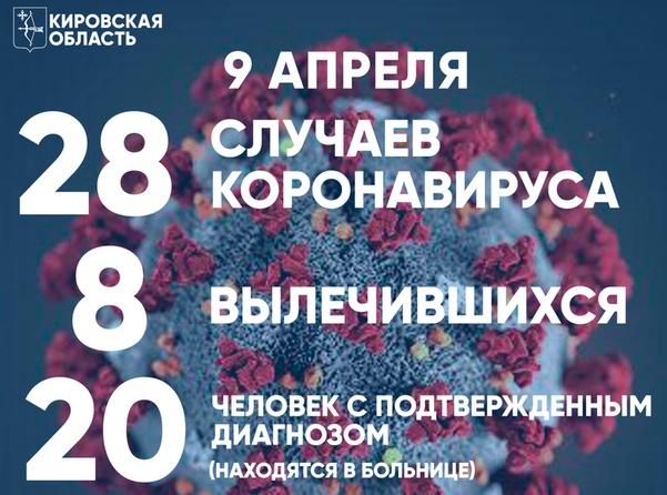 И все-таки плюс 8! Столько новых случаев коронавируса подтвердили в Кирове