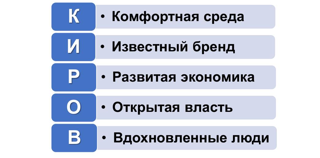 К 2035 году из Кирова хотят сделать развитый промышленный центр с комфортной городской средой