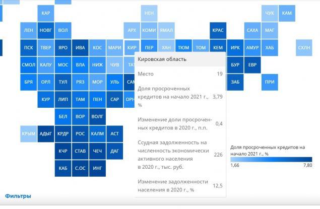 Кировская область занимает 19 место в рейтинге по доле просроченных кредитов среди регионов РФ