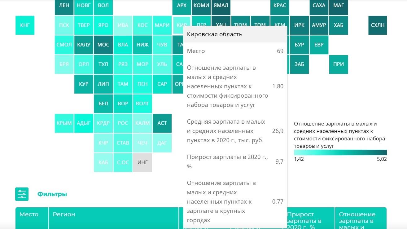 Кировская область заняла 69 место в рейтинг регионов по зарплатам