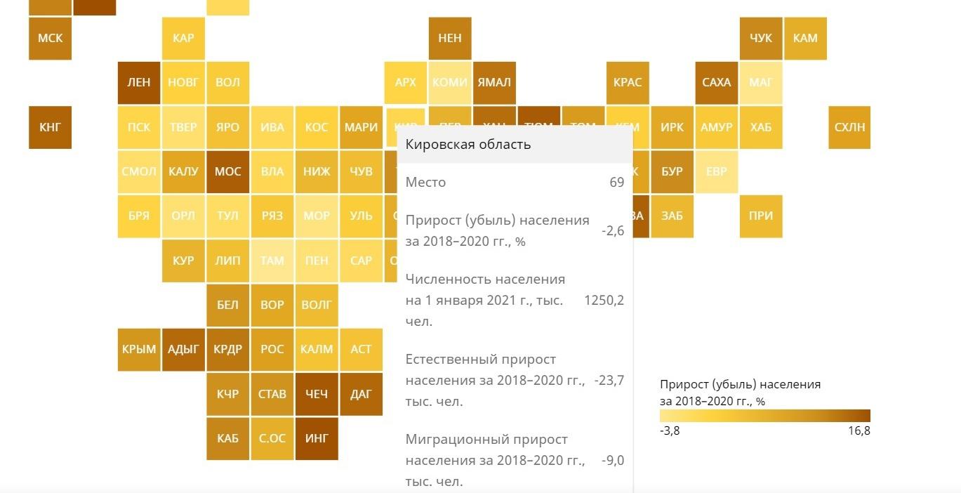 В демографическом рейтинге Кировская область заняла 69 место