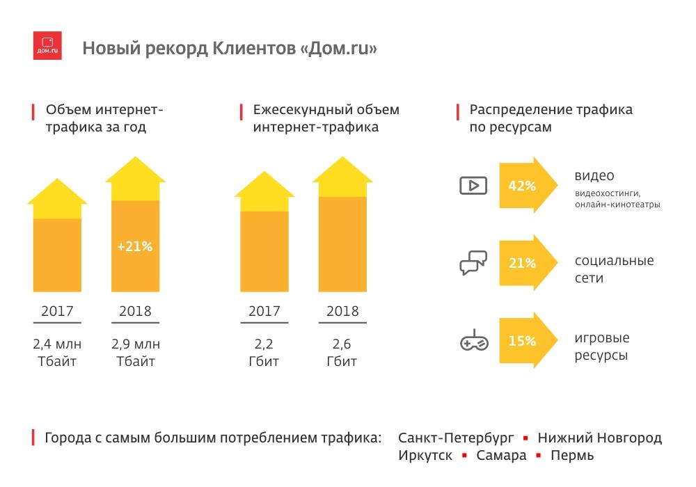 Почти 3 млн Тбайт трафика за год –  новый рекорд клиентов «Дом.ru»