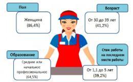Каждый пятый кировский продавец окончил только школу